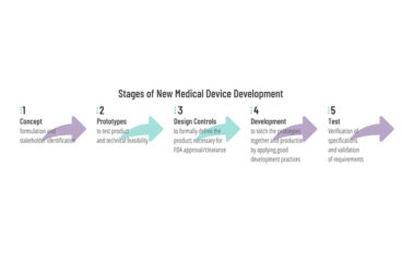 Stages of New Medical Device Development