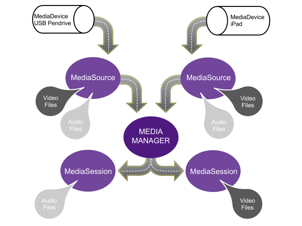 Media Managera Data Flow