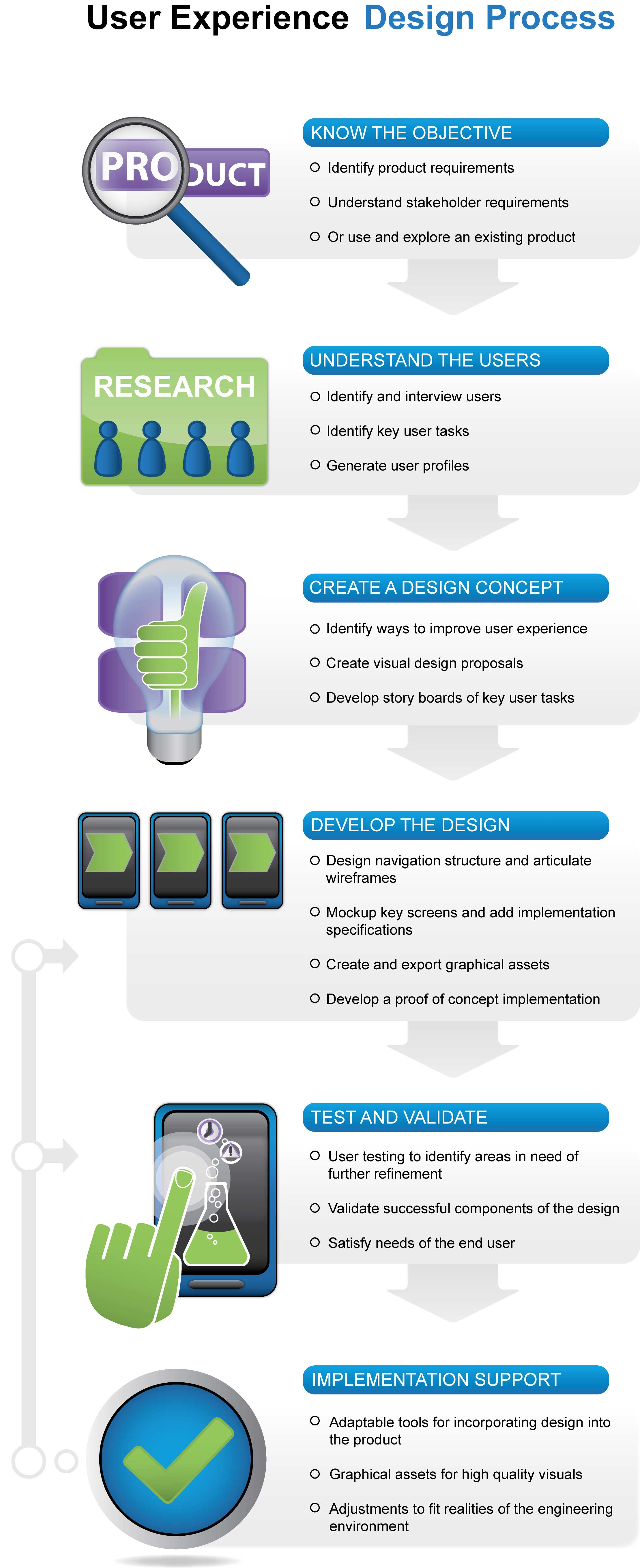ICS UX design process flowchart