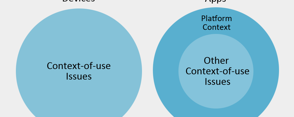 Internet of Things: Context of Use Just Became More Important